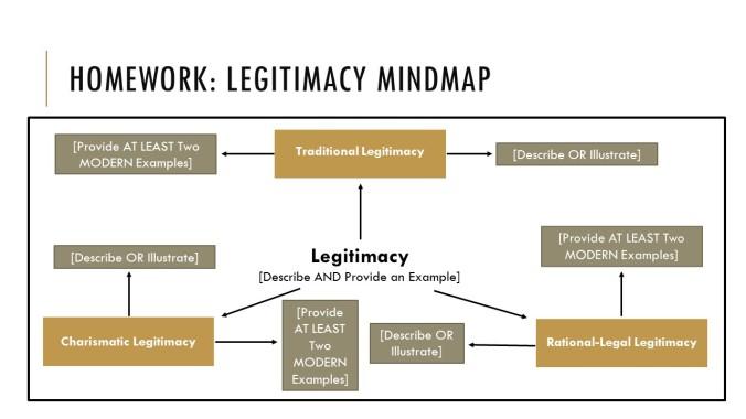 Legitimacy Mindmap
